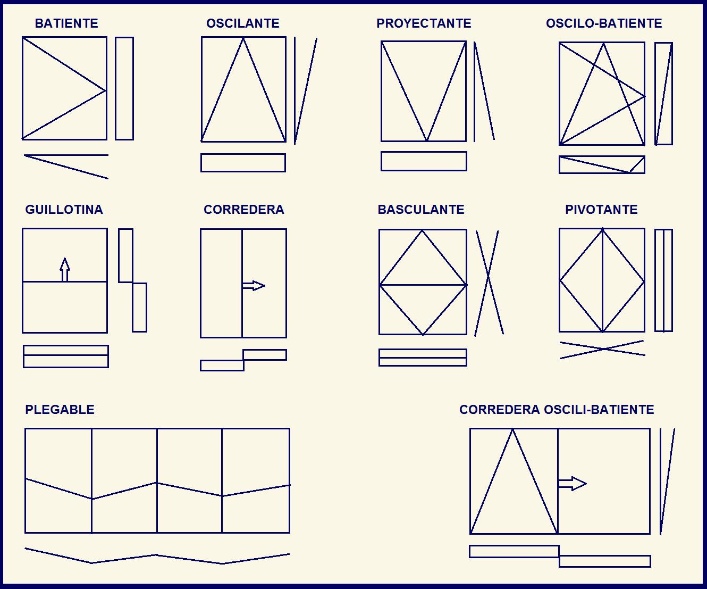 Los 10 tipos de apertura en ventanas molalum for Tipos de ventanas de aluminio para banos